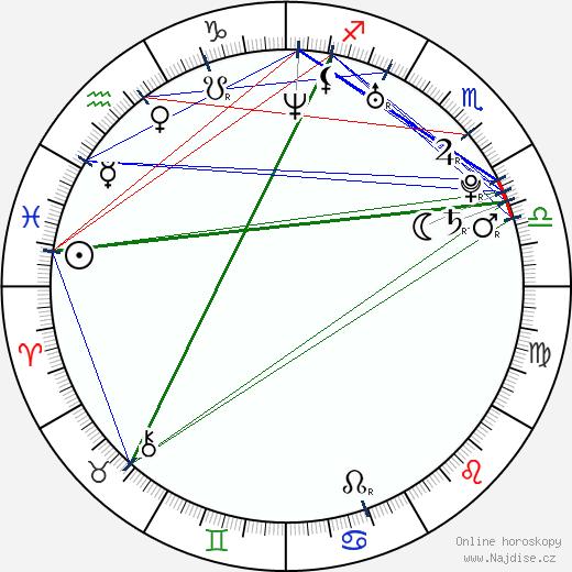 Barbora Černošková wikipedie wiki 2019, 2020 horoskop