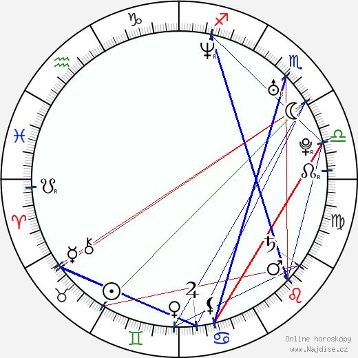 Barbora Fišerová wikipedie wiki 2020, 2021 horoskop