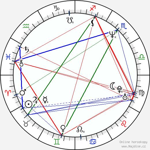 Barbora Hrzánová wikipedie wiki 2017, 2018 horoskop