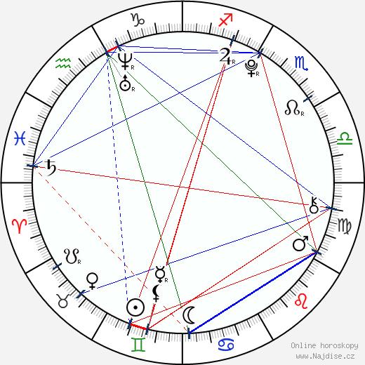 Barbora Janků wikipedie wiki 2017, 2018 horoskop
