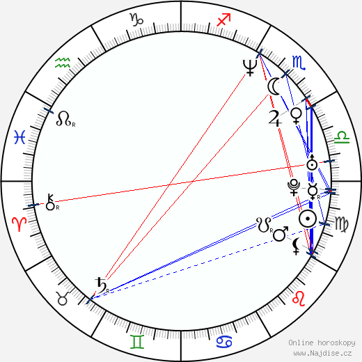 Barbora Kodetová wikipedie wiki 2018, 2019 horoskop