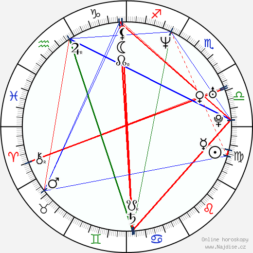 Barbora Kroužková wikipedie wiki 2020, 2021 horoskop