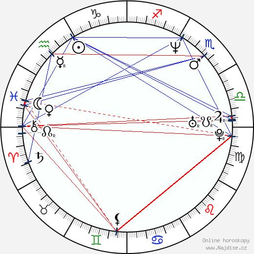 Barbora Lukešová wikipedie wiki 2020, 2021 horoskop