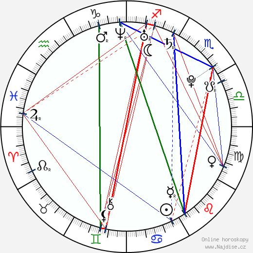 Barbora Mottlová wikipedie wiki 2019, 2020 horoskop