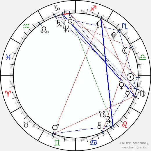 Barbora Mudrová wikipedie wiki 2018, 2019 horoskop