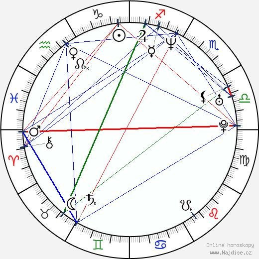 Barbora Munzarová wikipedie wiki 2020, 2021 horoskop