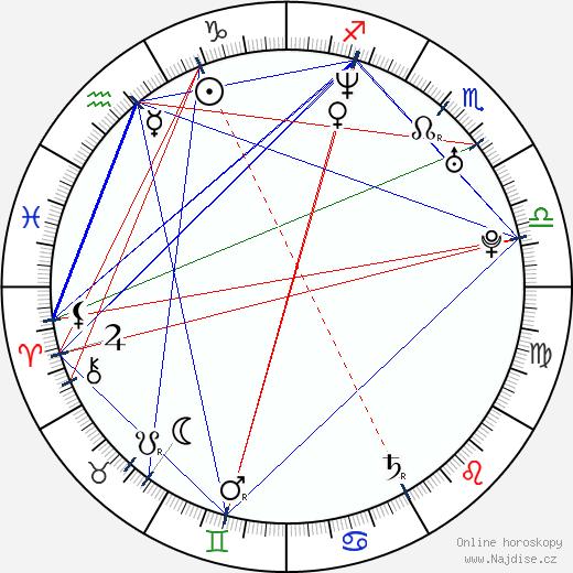 Barbora Nimcová-Schlesinger wikipedie wiki 2020, 2021 horoskop