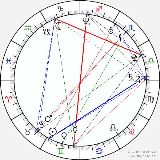 Barbora Seidlová wikipedie wiki 2020, 2021 horoskop