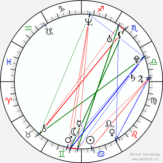 Barbora Špotáková wikipedie wiki 2020, 2021 horoskop