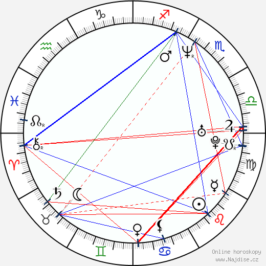 Barbora Srncová wikipedie wiki 2019, 2020 horoskop