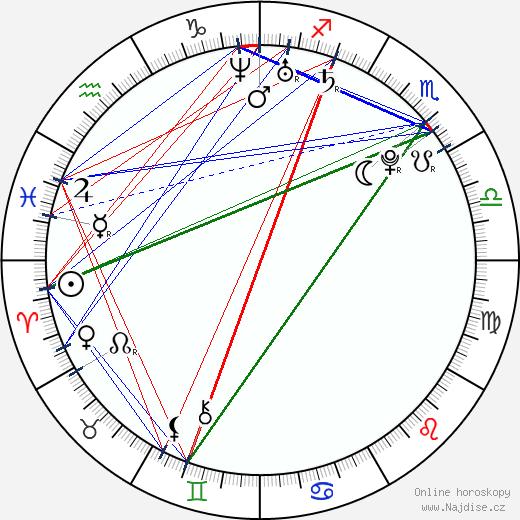 Barbora Strýcová wikipedie wiki 2019, 2020 horoskop