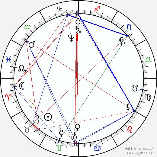Barbora Švidraňová wikipedie wiki 2019, 2020 horoskop
