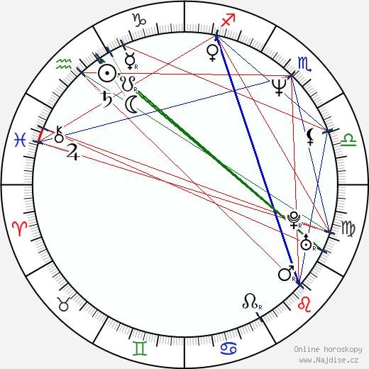 Barbora Tachecí wikipedie wiki 2017, 2018 horoskop