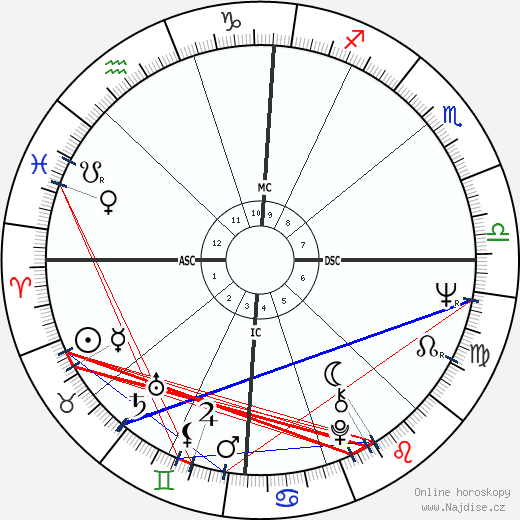 Barbra Streisand wikipedie wiki 2020, 2021 horoskop