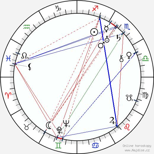 Barney Hellum wikipedie wiki 2018, 2019 horoskop