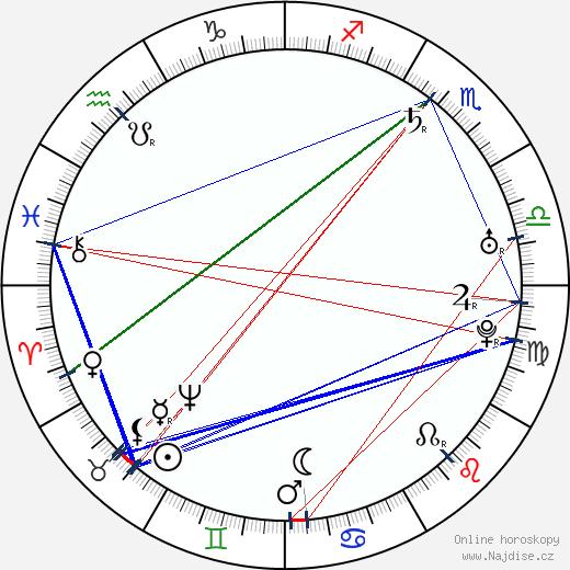 baron Prášil wikipedie wiki 2018, 2019 horoskop