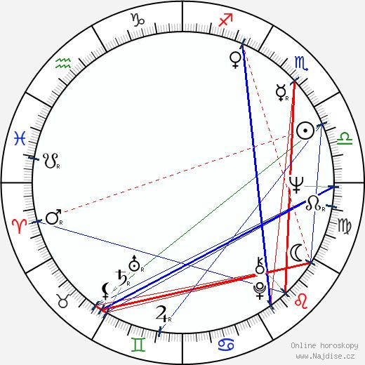 Baroness Nicholson OF Winterbourne wikipedie wiki 2019, 2020 horoskop