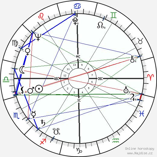 Barron Hilton wikipedie wiki 2020, 2021 horoskop