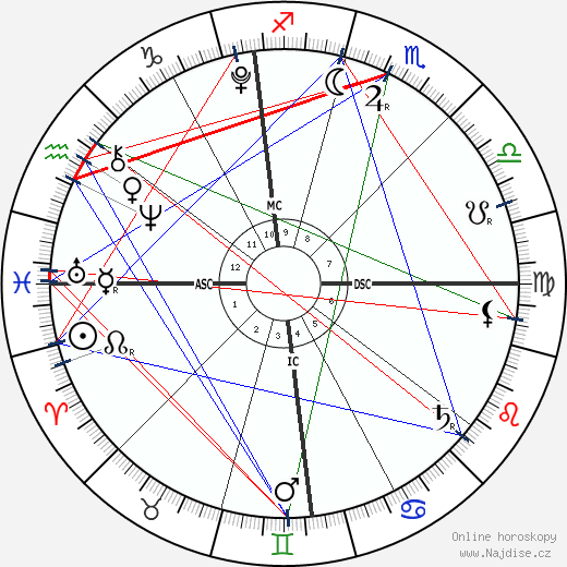 Barron William Trump wikipedie wiki 2019, 2020 horoskop