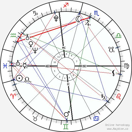 Barron William Trump wikipedie wiki 2020, 2021 horoskop