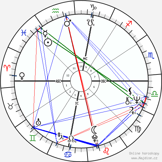 Barry Bostwick wikipedie wiki 2019, 2020 horoskop