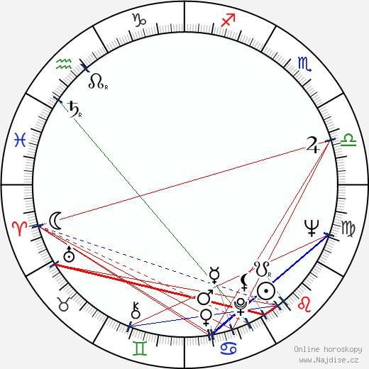 Barry De Vorzon wikipedie wiki 2018, 2019 horoskop