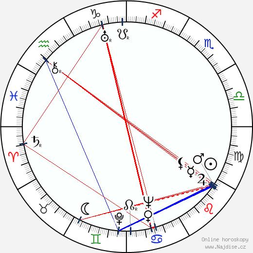 Barry Kelley wikipedie wiki 2019, 2020 horoskop