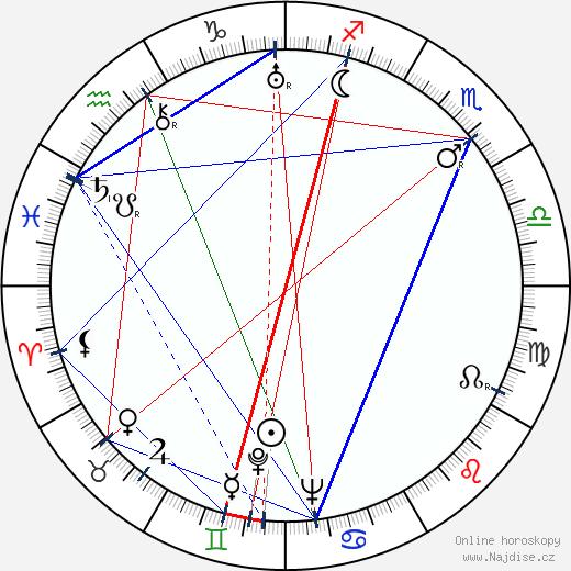 Barry Norton wikipedie wiki 2017, 2018 horoskop