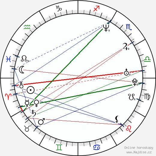 Barry Pepper wikipedie wiki 2018, 2019 horoskop