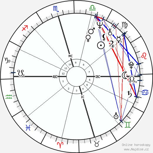 Barry White wikipedie wiki 2020, 2021 horoskop