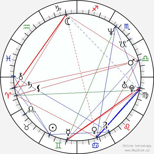 Bartlomiej Topa wikipedie wiki 2020, 2021 horoskop