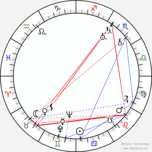 Basil Radford wikipedie wiki 2019, 2020 horoskop