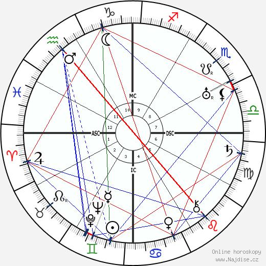 Basil Rathbone wikipedie wiki 2018, 2019 horoskop