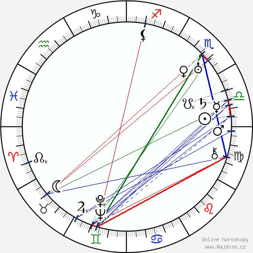 Basil Woon wikipedie wiki 2018, 2019 horoskop
