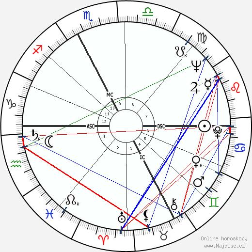 Battista Rota wikipedie wiki 2018, 2019 horoskop