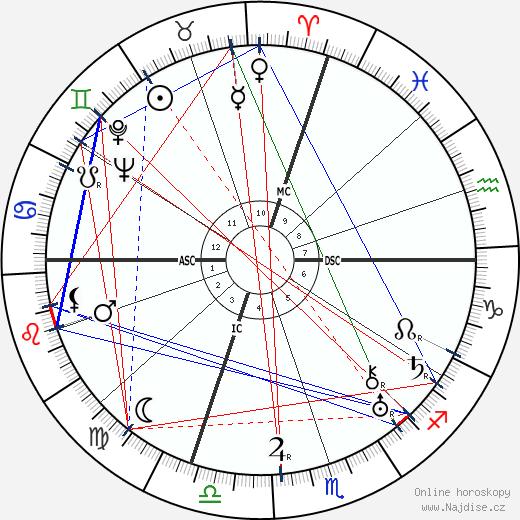 Beatrice Lillie wikipedie wiki 2018, 2019 horoskop