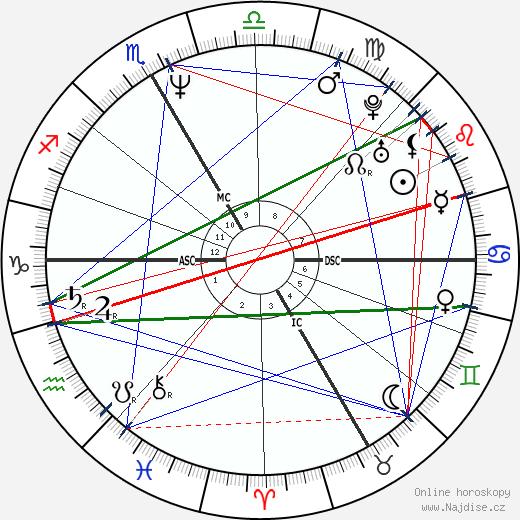 Béatrice Vialle wikipedie wiki 2018, 2019 horoskop