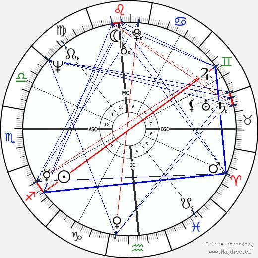 Beau Bridges wikipedie wiki 2019, 2020 horoskop