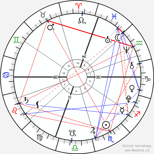 Beckett O'Brien wikipedie wiki 2017, 2018 horoskop