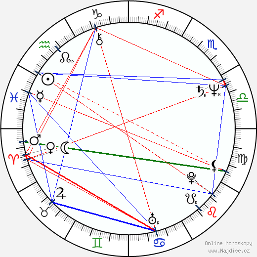 Becky Ann Baker wikipedie wiki 2019, 2020 horoskop
