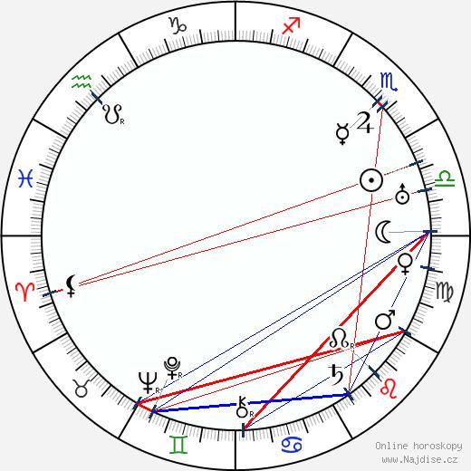 Bedřich Karen wikipedie wiki 2020, 2021 horoskop
