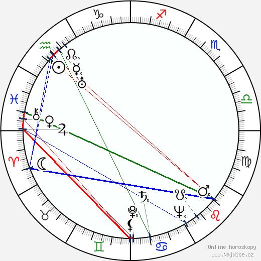 Bedřich Kubala wikipedie wiki 2020, 2021 horoskop