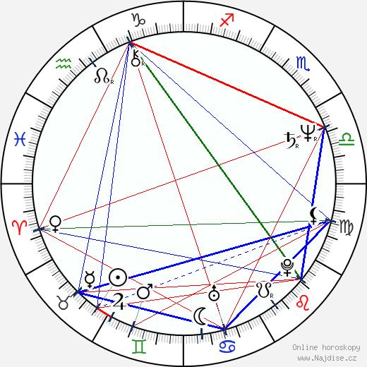 Bedřich Ludvík wikipedie wiki 2019, 2020 horoskop