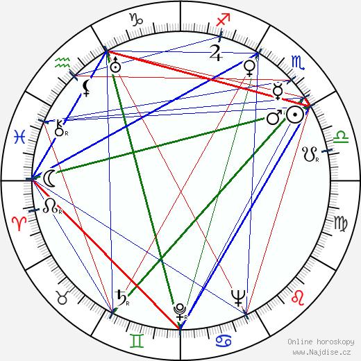 Bedřich Prokoš wikipedie wiki 2020, 2021 horoskop