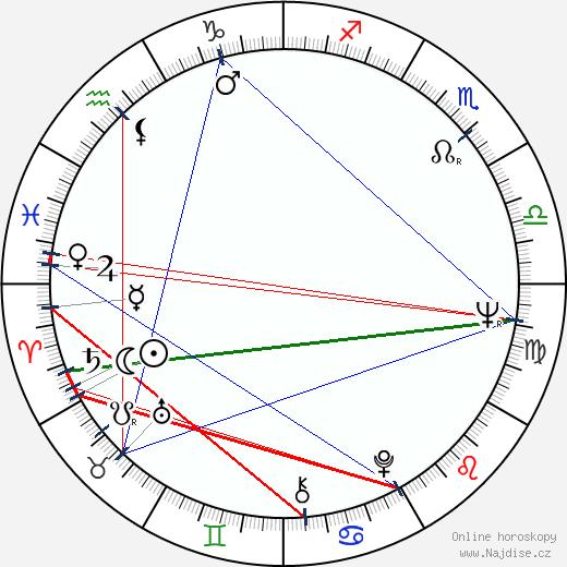 Bedřich Šetena wikipedie wiki 2019, 2020 horoskop