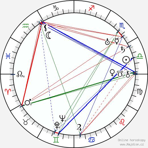 Bedřich Veverka wikipedie wiki 2020, 2021 horoskop