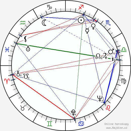 Bedřich Zelenka wikipedie wiki 2020, 2021 horoskop