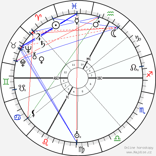 Béla Bartók wikipedie wiki 2017, 2018 horoskop