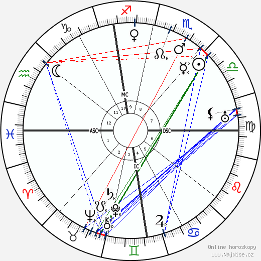 Bela Lugosi wikipedie wiki 2020, 2021 horoskop