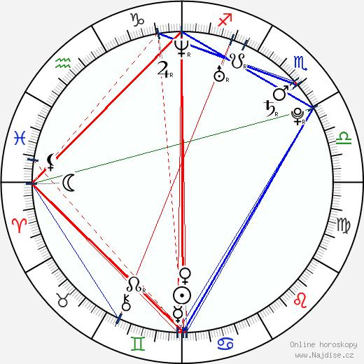 Běla Šarayová wikipedie wiki 2017, 2018 horoskop